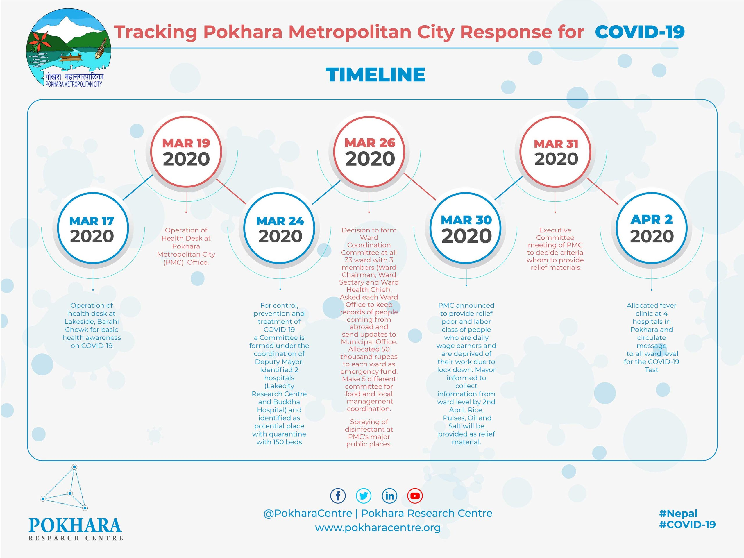 Tracking Local Government in response of current pandemic COVID-19.
